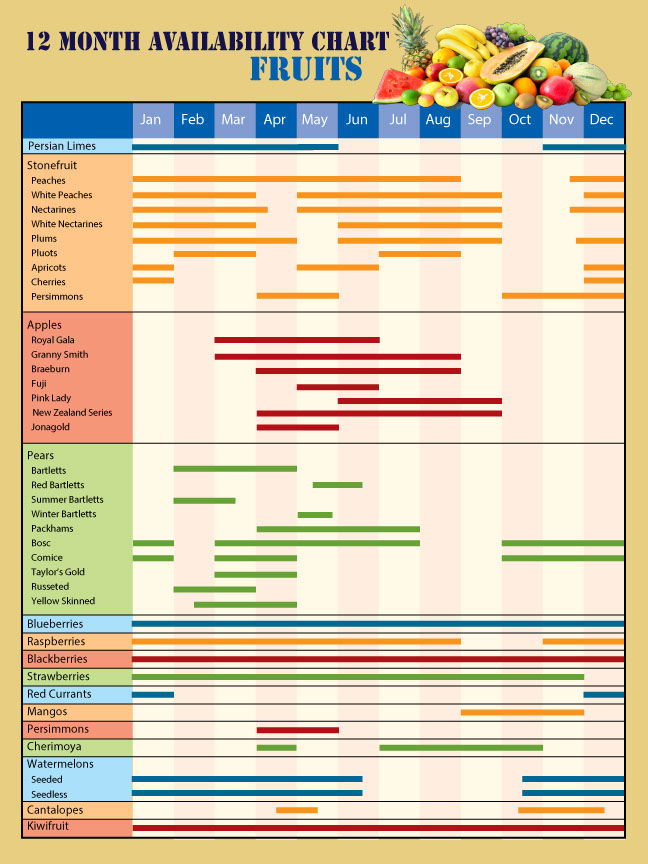 Century Farms Fruit Availability Chart